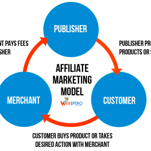affiliate marketing tips 2 different components to outsource to get more affiliate profits