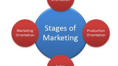 9 stages of marketing a wordpress website