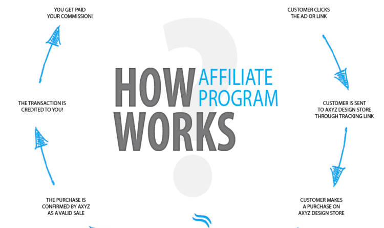 my affiliate marketing explanation and top 5 recommendations
