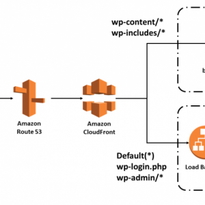 is amazon a good solution to host your wordpress website