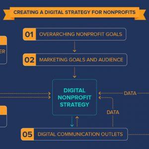 internet marketing tips for non profits