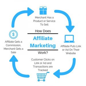 how to get started in affiliate marketing in 6 easy steps