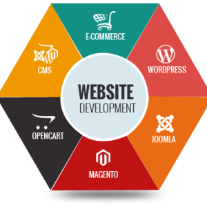 the best ecommerce web design and development company uk