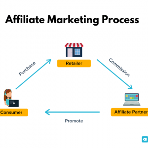 payment structures to expect when looking to make money with affiliate marketing