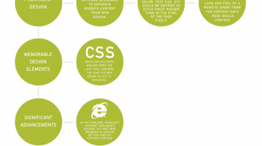 web design and its evolution