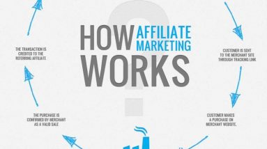 cost per action cpa affiliate marketing how to be successful